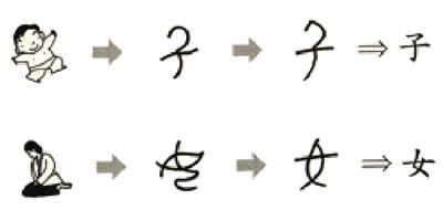Çince alfabesi, çince karakterler