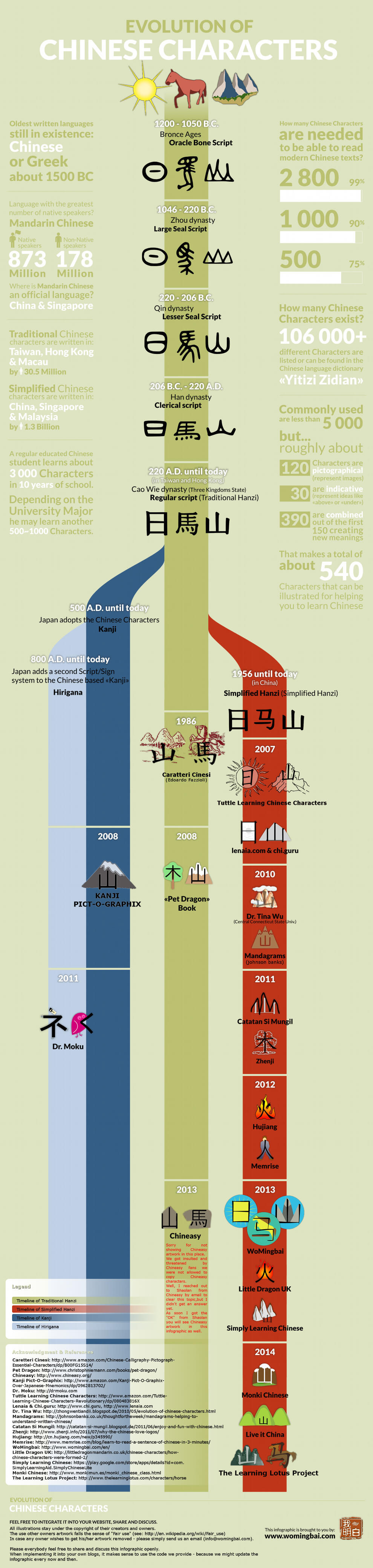 Çince karakterlerinin evrimi ltl