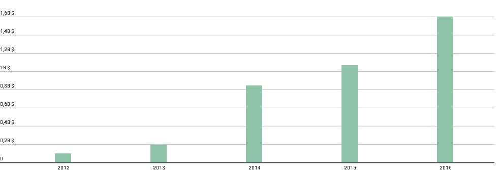 2012-2016 Çin'in Türkiye Yatırımları - LTL