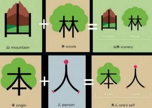 Chineasy ltl çince karakterler
